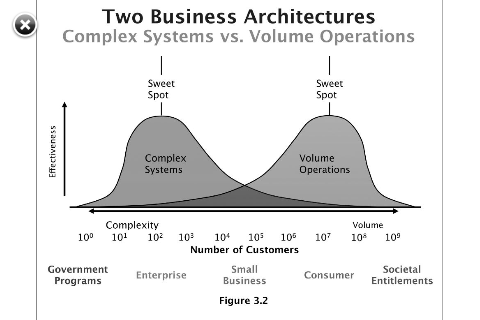 ECM Two Business Architectures